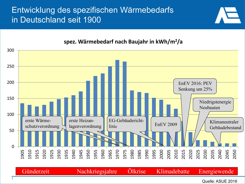 entwicklung des geldes in deutschland